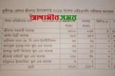 শ্রীনগরে এইচএসসি পরীক্ষায় পাশের হার ৫৩.৬৬%